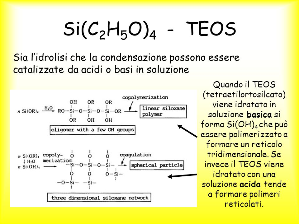 Si(C 2 H 5 O) 4 - TEOS Sia lidrolisi che la condensazione possono essere catalizzate da acidi o basi in soluzione Quando il TEOS (tetraetilortosilcato