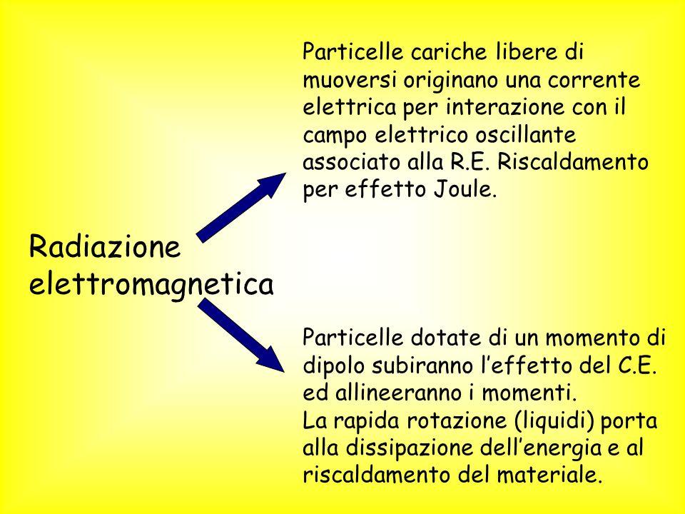 Radiazione elettromagnetica Particelle cariche libere di muoversi originano una corrente elettrica per interazione con il campo elettrico oscillante a