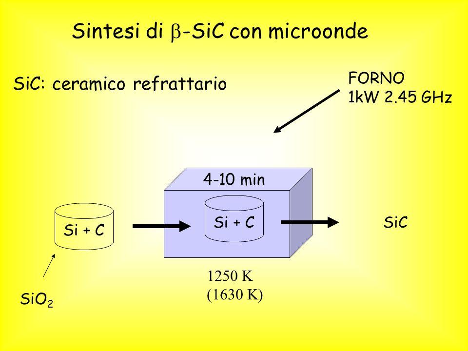 Sintesi di -SiC con microonde SiC: ceramico refrattario Si + C SiO 2 FORNO 1kW 2.45 GHz 4-10 min Si + C 1250 K (1630 K) SiC