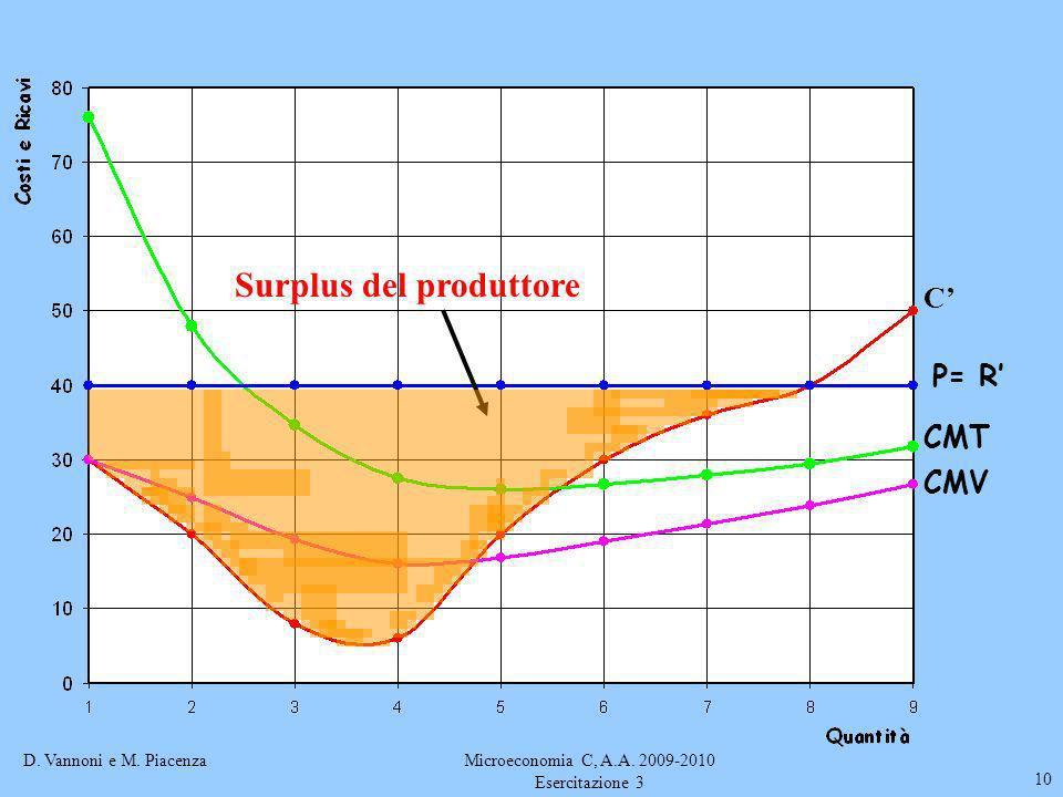 D. Vannoni e M. PiacenzaMicroeconomia C, A.A. 2009-2010 Esercitazione 3 10 C P= R CMT CMV Surplus del produttore
