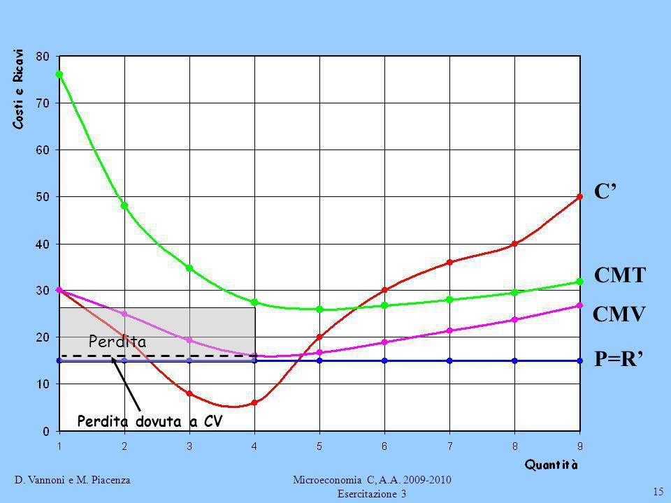 D. Vannoni e M. PiacenzaMicroeconomia C, A.A. 2009-2010 Esercitazione 3 15 Perdita Perdita dovuta a CV C CMT P=R CMV