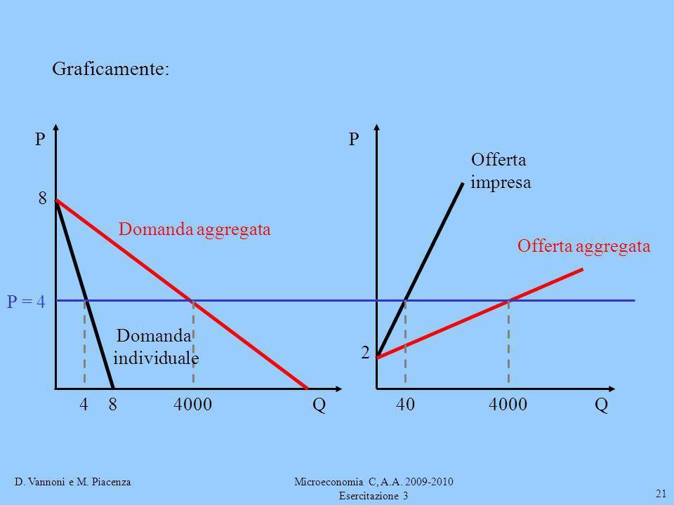 D. Vannoni e M. PiacenzaMicroeconomia C, A.A. 2009-2010 Esercitazione 3 21 P = 4 Offerta aggregata 4000 8 8 404QQ PP Domanda aggregata Domanda individ