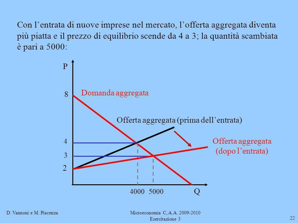D. Vannoni e M. PiacenzaMicroeconomia C, A.A. 2009-2010 Esercitazione 3 22 4000 3 8 4 Q P Domanda aggregata 5000 Offerta aggregata (prima dellentrata)