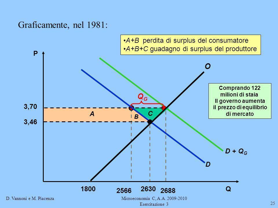 D. Vannoni e M. PiacenzaMicroeconomia C, A.A. 2009-2010 Esercitazione 3 25 D + Q G Comprando 122 milioni di staia Il governo aumenta il prezzo di equi