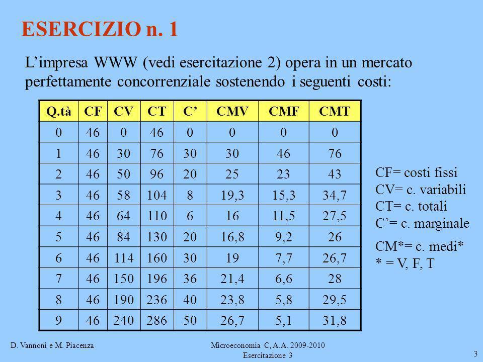 D. Vannoni e M. PiacenzaMicroeconomia C, A.A. 2009-2010 Esercitazione 3 3 ESERCIZIO n. 1 Limpresa WWW (vedi esercitazione 2) opera in un mercato perfe