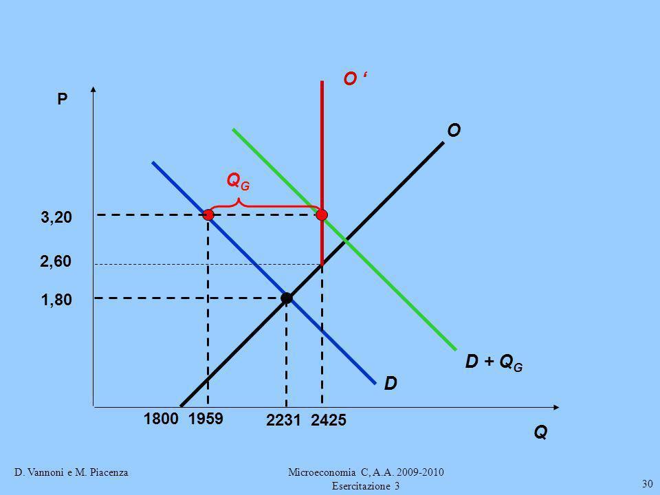 D. Vannoni e M. PiacenzaMicroeconomia C, A.A. 2009-2010 Esercitazione 3 30 P 1800 O D 1,80 2231 D + Q G 3,20 1959 2425 QGQG O Q 2,60