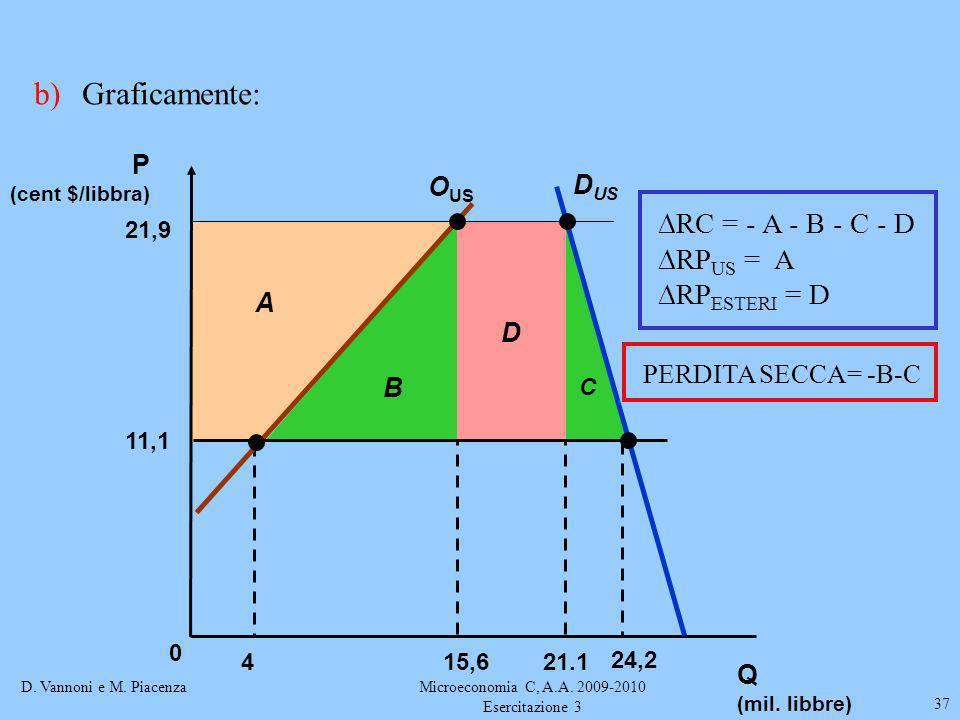 D. Vannoni e M. PiacenzaMicroeconomia C, A.A. 2009-2010 Esercitazione 3 37 b)Graficamente: C D B A P (cent $/libbra) O US D US 415,621.1 24,2 0 11,1 2
