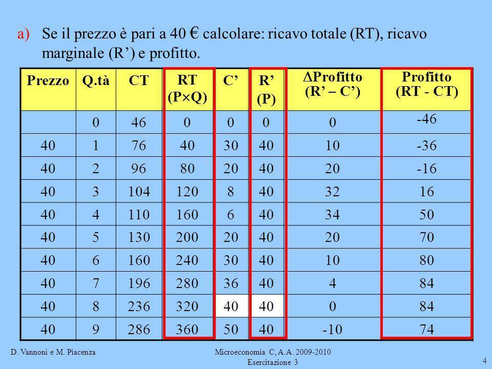 D. Vannoni e M. PiacenzaMicroeconomia C, A.A. 2009-2010 Esercitazione 3 4 a)Se il prezzo è pari a 40 calcolare: ricavo totale (RT), ricavo marginale (