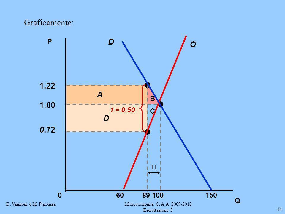 D. Vannoni e M. PiacenzaMicroeconomia C, A.A. 2009-2010 Esercitazione 3 44 Graficamente: Q D A 0.72 1.22 P 0150100 1.00 89 t = 0.50 11 O D 60 B C