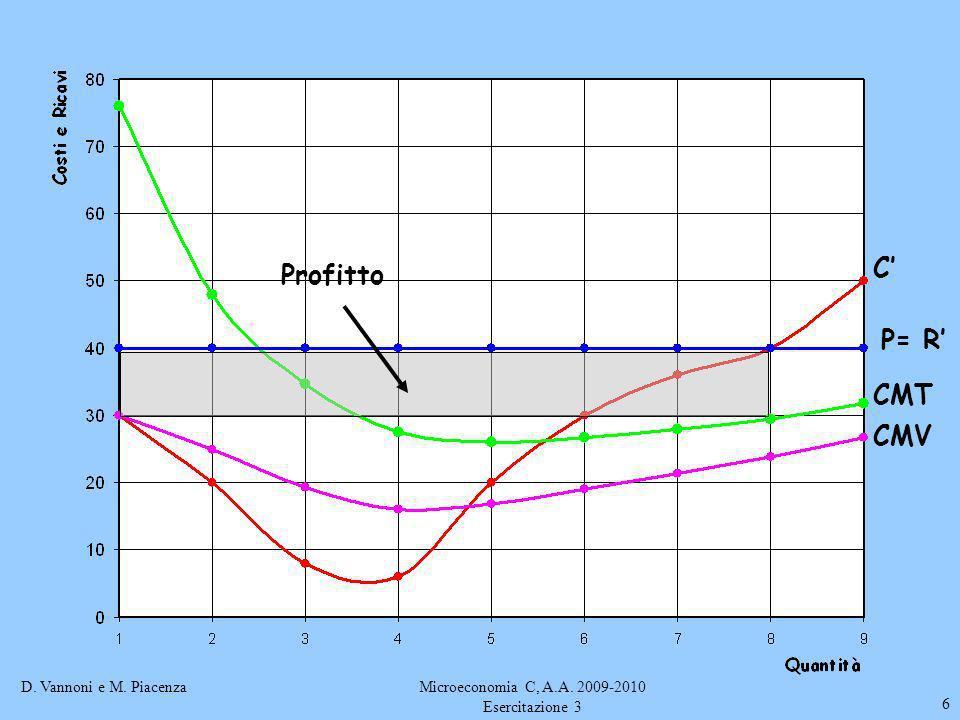 D. Vannoni e M. PiacenzaMicroeconomia C, A.A. 2009-2010 Esercitazione 3 6 C P= R CMT CMV Profitto