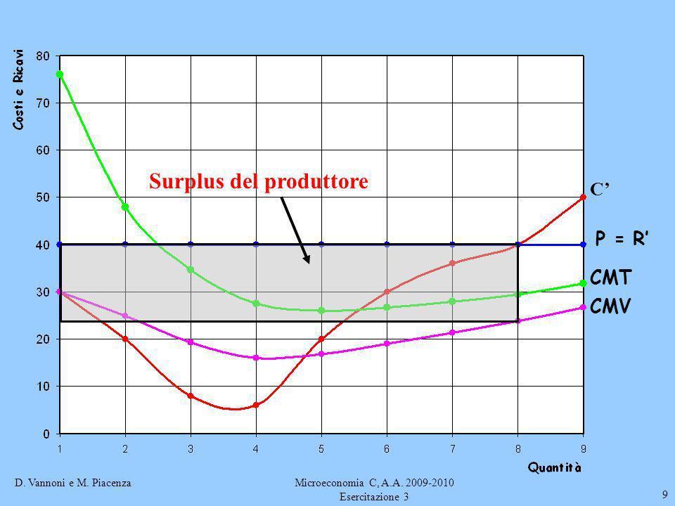 D. Vannoni e M. PiacenzaMicroeconomia C, A.A. 2009-2010 Esercitazione 3 9 C P = R CMT CMV Surplus del produttore