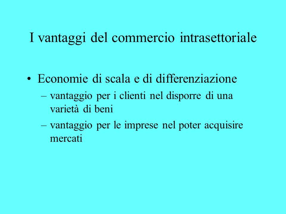 I vantaggi del commercio intrasettoriale Economie di scala e di differenziazione –vantaggio per i clienti nel disporre di una varietà di beni –vantagg