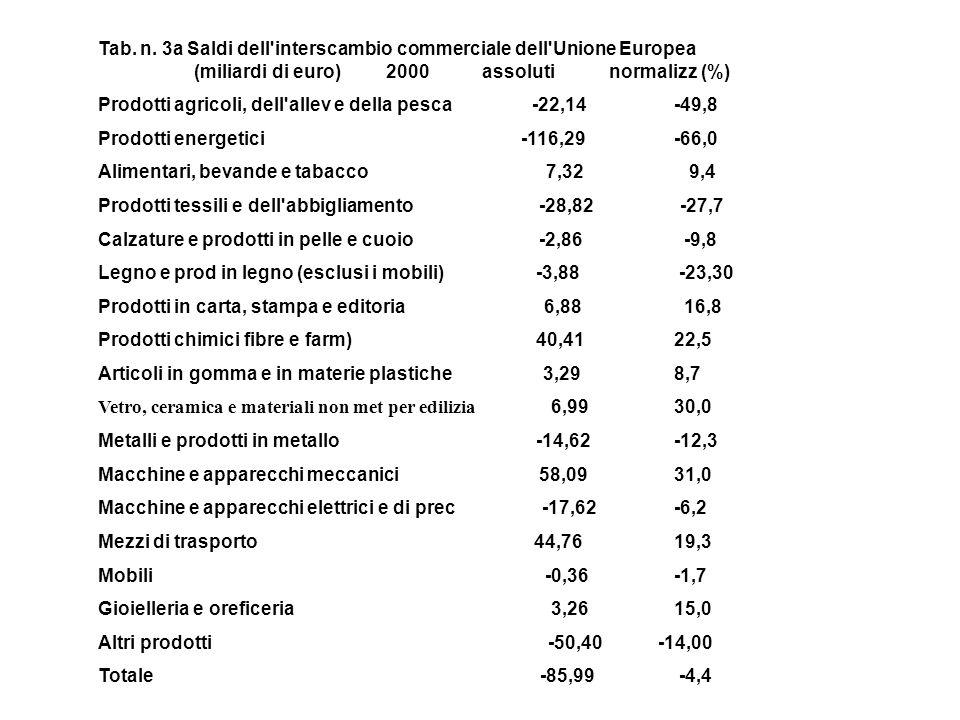 Tab. n. 3a Saldi dell'interscambio commerciale dell'Unione Europea (miliardi di euro)2000assoluti normalizz (%) Prodotti agricoli, dell'allev e della