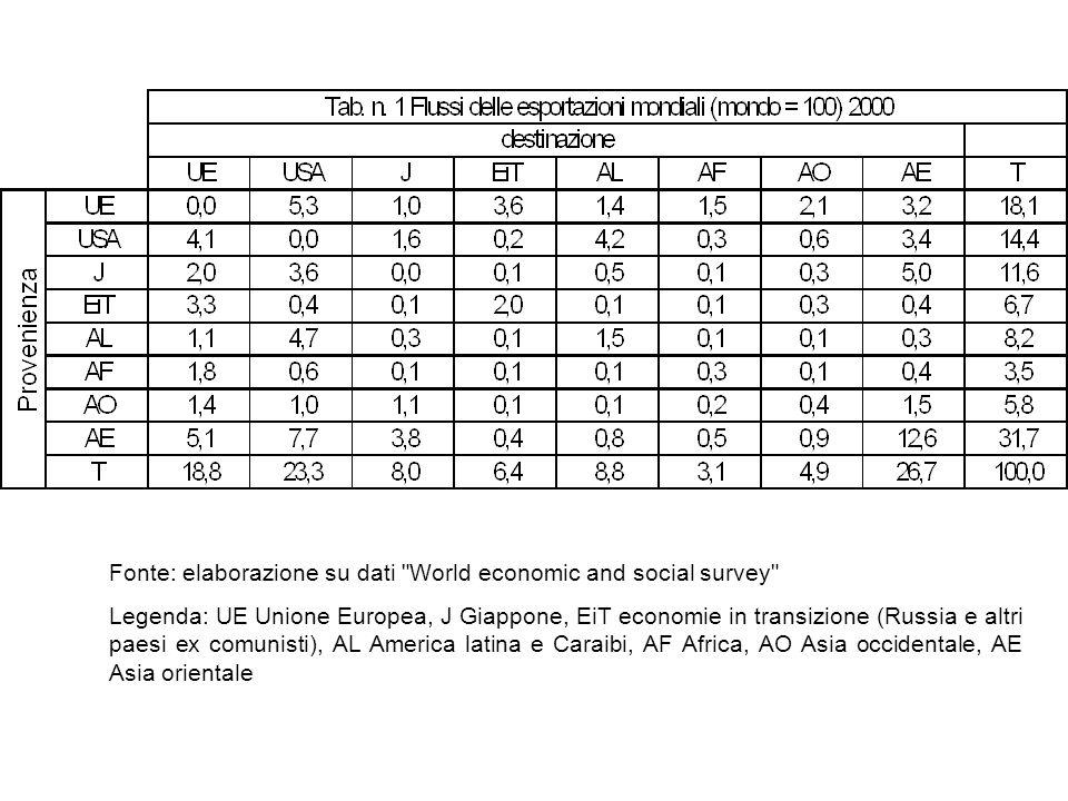 I vantaggi del commercio internazionale Ottica statica - Vantaggi comparati Ottica dinamica - Dinamica strutturale (Pasinetti) - Vantaggio competitivo delle nazioni (Porter) Nuove teorie del commercio internazionale e commercio intra-settoriale.
