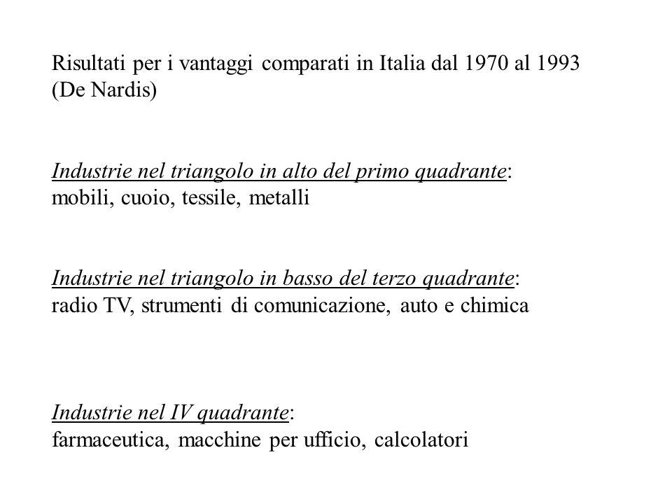 Risultati per i vantaggi comparati in Italia dal 1970 al 1993 (De Nardis) Industrie nel triangolo in alto del primo quadrante: mobili, cuoio, tessile,