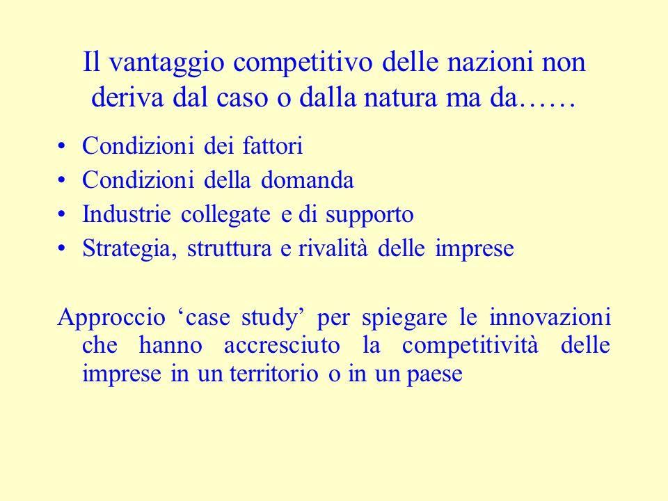 Il vantaggio competitivo delle nazioni non deriva dal caso o dalla natura ma da…… Condizioni dei fattori Condizioni della domanda Industrie collegate