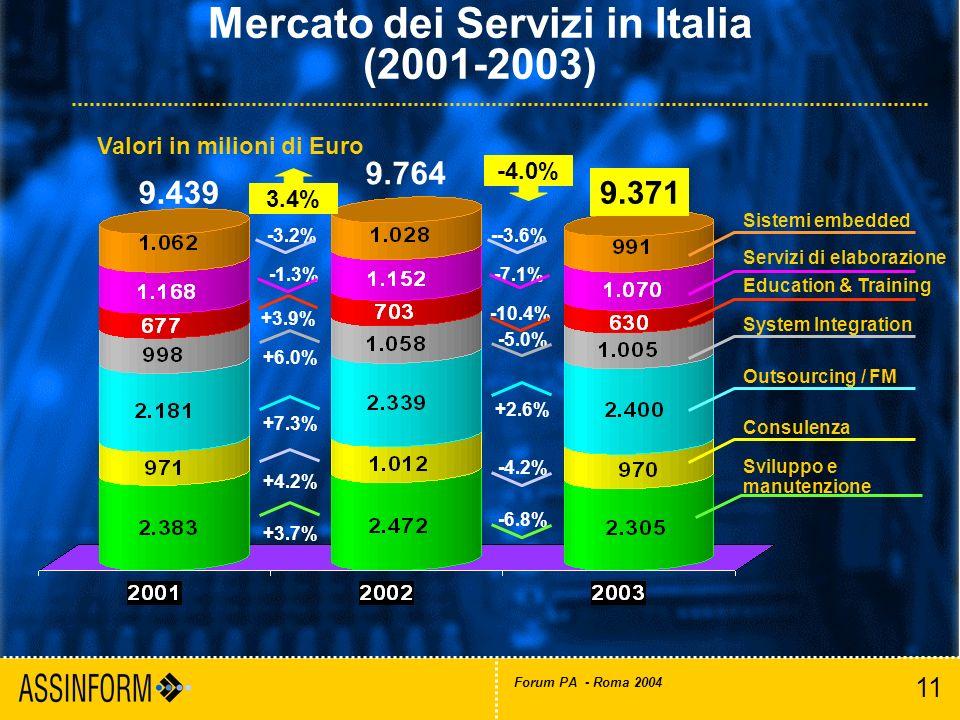 11 Forum PA - Roma 2004 Mercato dei Servizi in Italia (2001-2003) Valori in milioni di Euro 9.3719.439 3.4% Sviluppo e manutenzione -6.8% -10.4% -4.2%