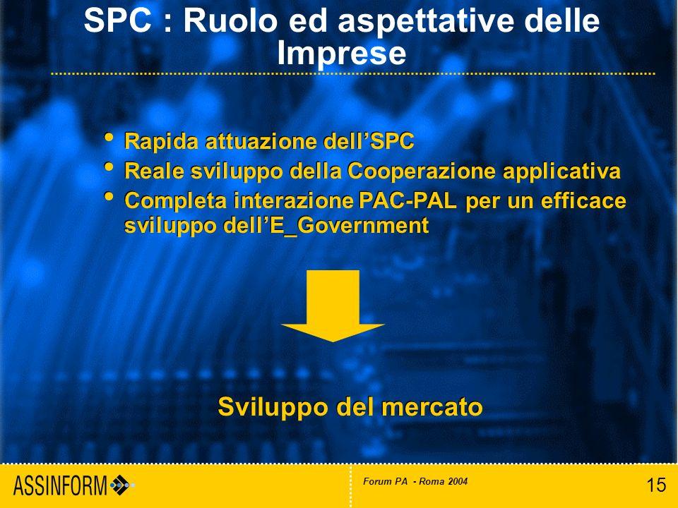 15 Forum PA - Roma 2004 Rapida attuazione dellSPC Reale sviluppo della Cooperazione applicativa Completa interazione PAC-PAL per un efficace sviluppo