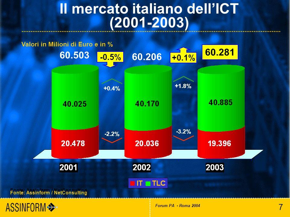 8 Forum PA - Roma 2004 Mercato italiano dellinformatica (2001-2003) Fonte: Assinform / NetConsulting 19.396 -3.2% 20.035,6 20.478,1 -2.2% -3.1% -5.6% -2.2% 3.3% -4.2% -13.5% Valori in Milioni di Euro e in %