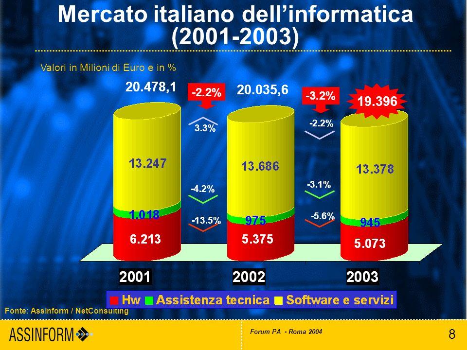 8 Forum PA - Roma 2004 Mercato italiano dellinformatica (2001-2003) Fonte: Assinform / NetConsulting 19.396 -3.2% 20.035,6 20.478,1 -2.2% -3.1% -5.6%