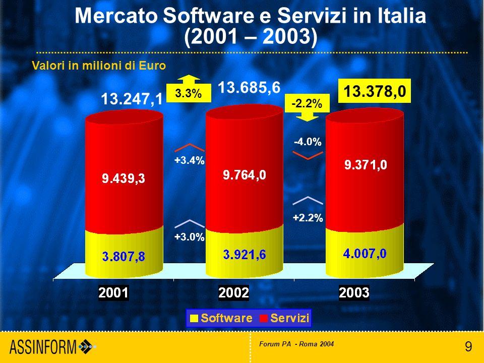 9 Forum PA - Roma 2004 Mercato Software e Servizi in Italia (2001 – 2003) Valori in milioni di Euro 13.247,1 13.378,0 3.3% 13.685,6 -2.2% +2.2% -4.0%