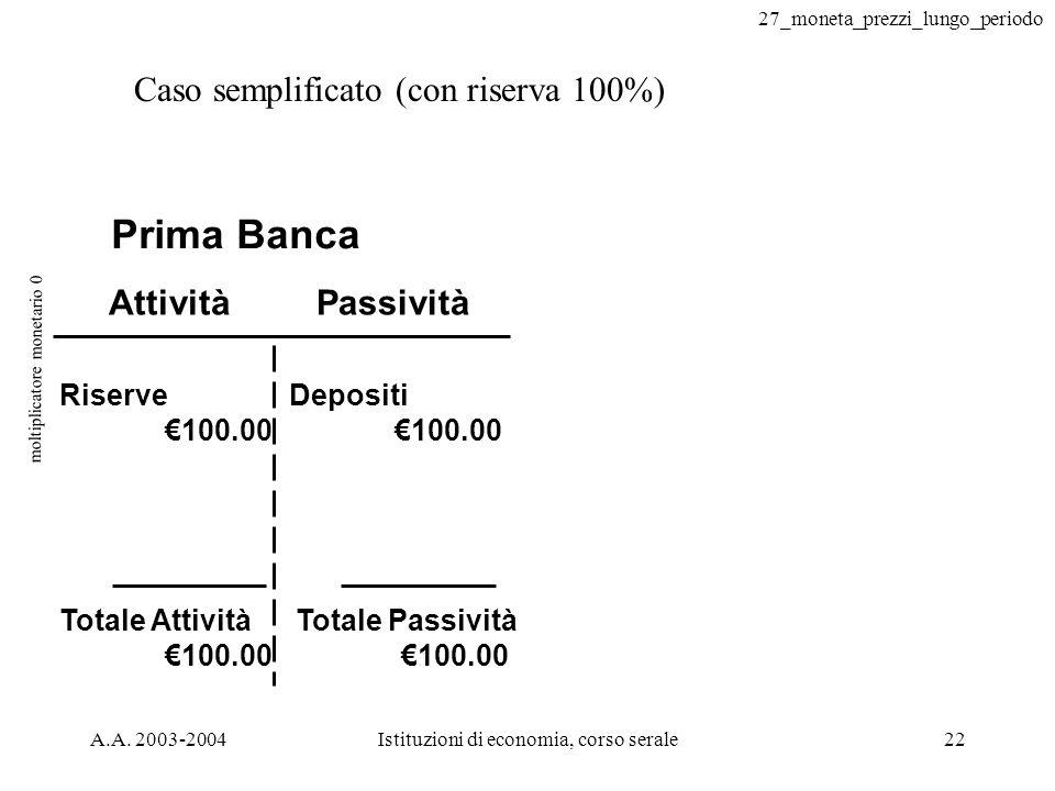 27_moneta_prezzi_lungo_periodo A.A. 2003-2004Istituzioni di economia, corso serale22 moltiplicatore monetario 0 Caso semplificato (con riserva 100%) A