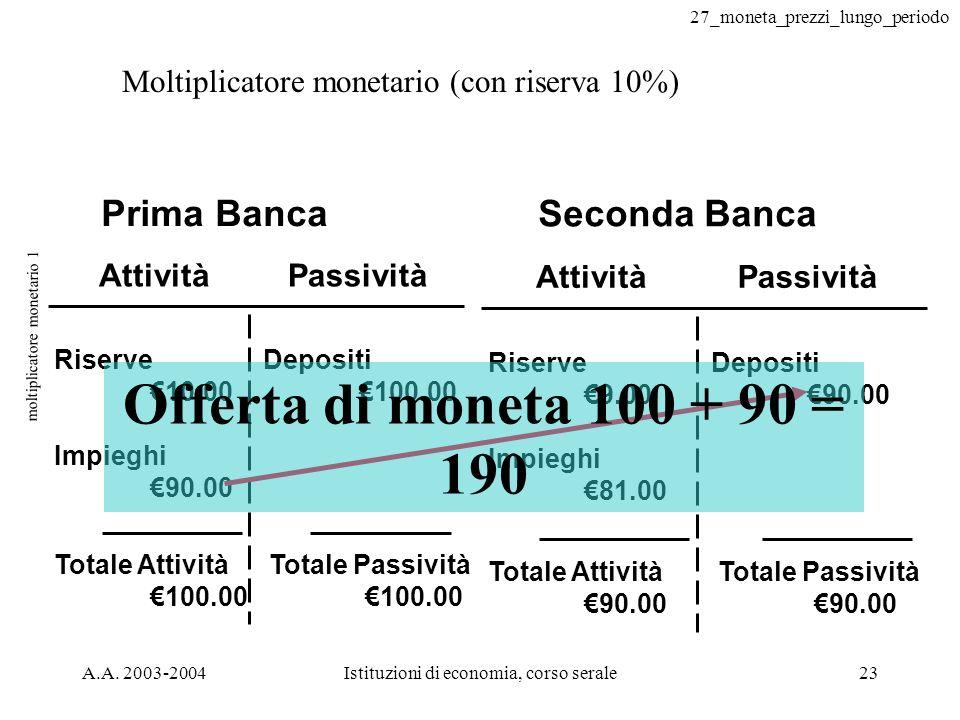 27_moneta_prezzi_lungo_periodo A.A. 2003-2004Istituzioni di economia, corso serale23 moltiplicatore monetario 1 Moltiplicatore monetario (con riserva