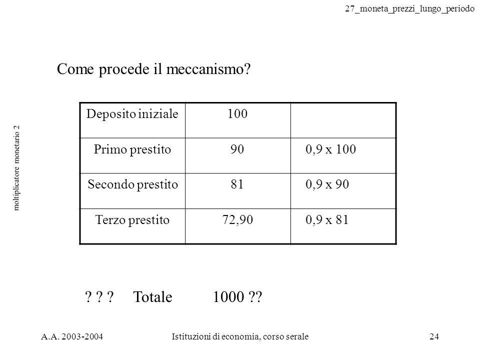 27_moneta_prezzi_lungo_periodo A.A. 2003-2004Istituzioni di economia, corso serale24 moltiplicatore monetario 2 Come procede il meccanismo? Deposito i