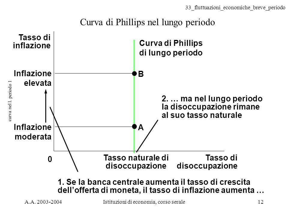 33_fluttuazioni_economiche_breve_periodo A.A. 2003-2004Istituzioni di economia, corso serale12 curva nel l. periodo 1 Curva di Phillips nel lungo peri