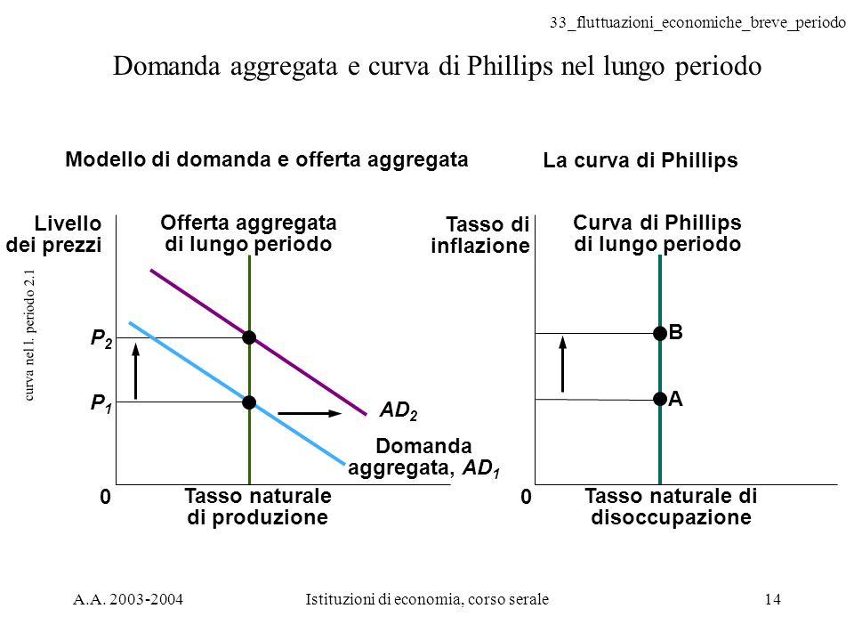 33_fluttuazioni_economiche_breve_periodo A.A. 2003-2004Istituzioni di economia, corso serale14 curva nel l. periodo 2.1 Domanda aggregata e curva di P