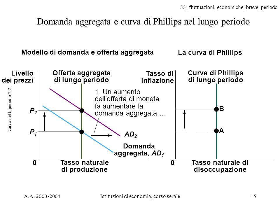33_fluttuazioni_economiche_breve_periodo A.A. 2003-2004Istituzioni di economia, corso serale15 curva nel l. periodo 2.2 Domanda aggregata e curva di P
