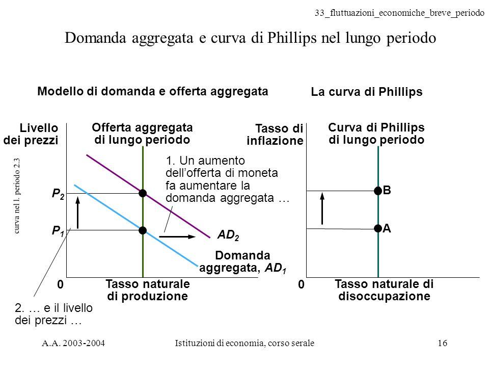 33_fluttuazioni_economiche_breve_periodo A.A. 2003-2004Istituzioni di economia, corso serale16 curva nel l. periodo 2.3 Domanda aggregata e curva di P