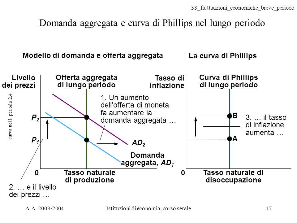 33_fluttuazioni_economiche_breve_periodo A.A. 2003-2004Istituzioni di economia, corso serale17 curva nel l. periodo 2.4 Domanda aggregata e curva di P