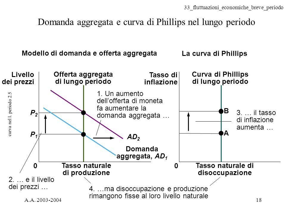 33_fluttuazioni_economiche_breve_periodo A.A. 2003-200418 curva nel l. periodo 2.5 Domanda aggregata e curva di Phillips nel lungo periodo 4. …ma diso