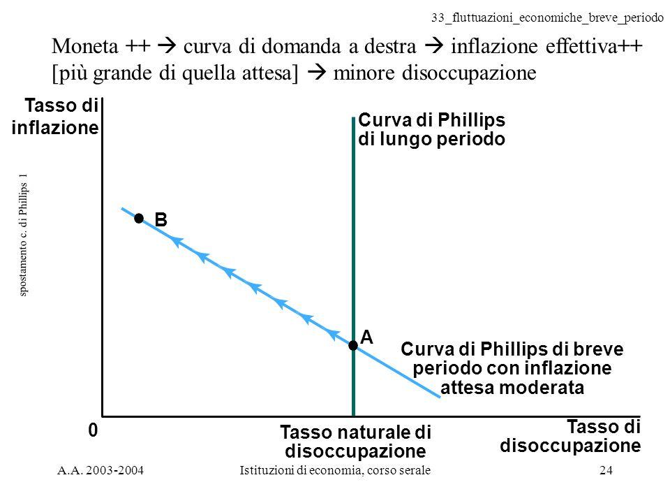 33_fluttuazioni_economiche_breve_periodo A.A. 2003-2004Istituzioni di economia, corso serale24 spostamento c. di Phillips 1 Tasso di disoccupazione 0