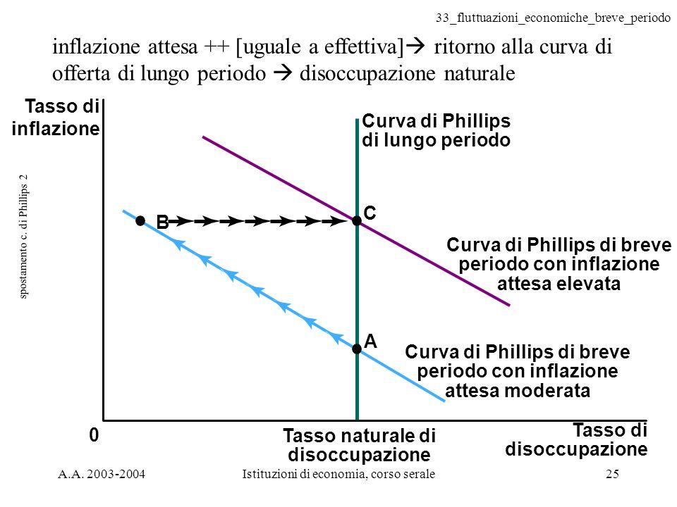 33_fluttuazioni_economiche_breve_periodo A.A. 2003-2004Istituzioni di economia, corso serale25 spostamento c. di Phillips 2 0 C B A inflazione attesa