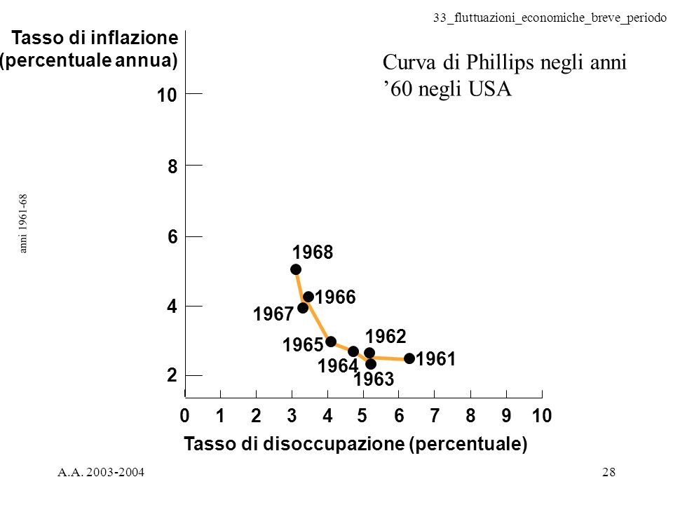 33_fluttuazioni_economiche_breve_periodo A.A. 2003-200428 anni 1961-68 Tasso di disoccupazione (percentuale) Tasso di inflazione (percentuale annua) 1