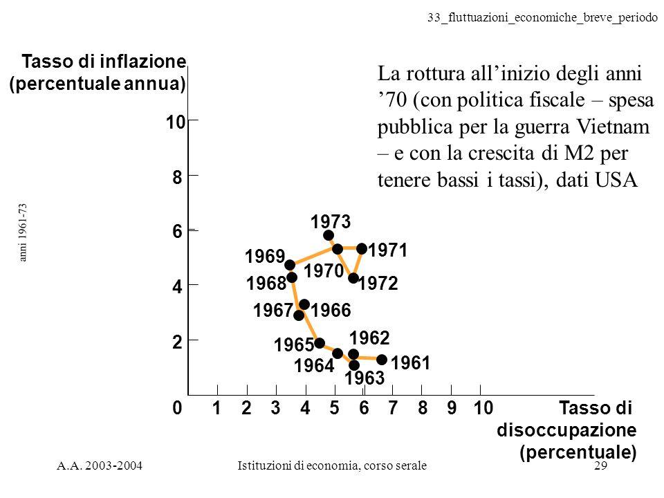 33_fluttuazioni_economiche_breve_periodo A.A. 2003-2004Istituzioni di economia, corso serale29 anni 1961-73 Tasso di disoccupazione (percentuale) 1973