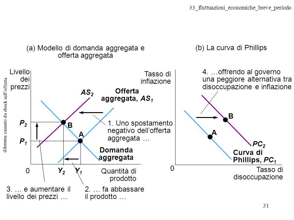 33_fluttuazioni_economiche_breve_periodo 31 dilemma causato da shock sullofferta Quantità di prodotto 0 Livello dei prezzi P2P2 P1P1 Domanda aggregata