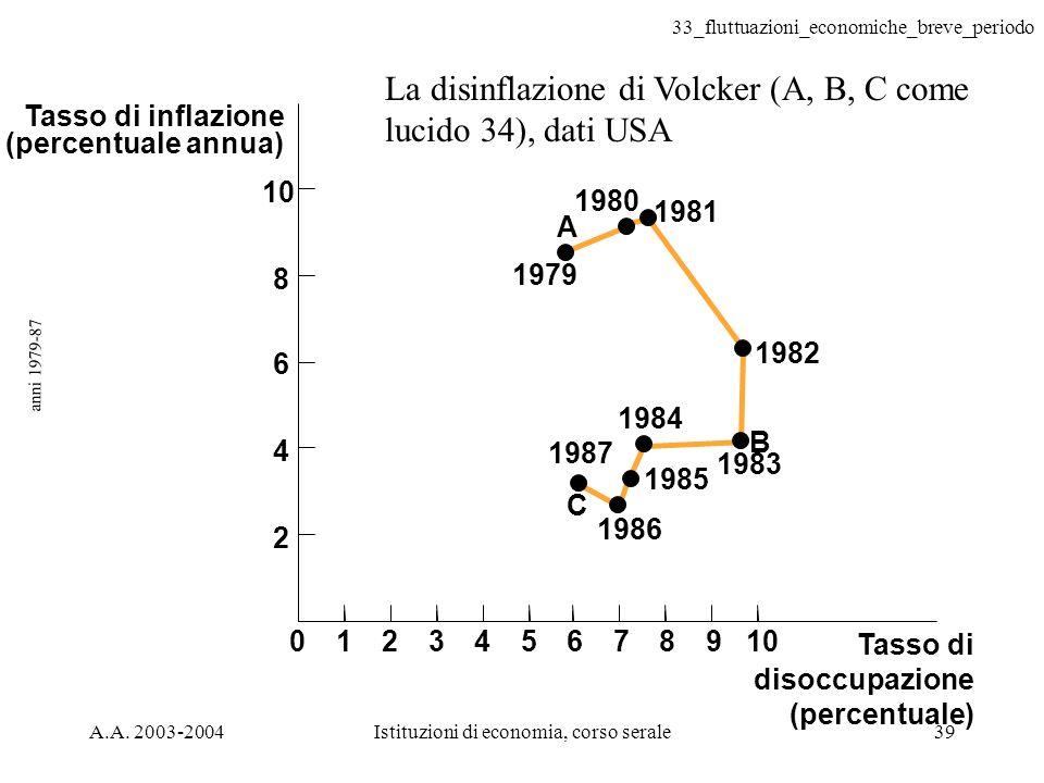 33_fluttuazioni_economiche_breve_periodo A.A. 2003-2004Istituzioni di economia, corso serale39 anni 1979-87 Tasso di disoccupazione (percentuale) Tass