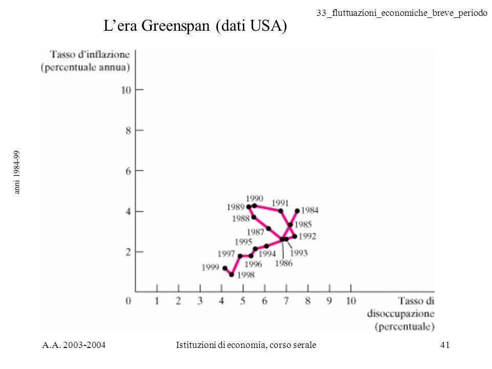 33_fluttuazioni_economiche_breve_periodo A.A. 2003-2004Istituzioni di economia, corso serale41 anni 1984-99 Lera Greenspan (dati USA)
