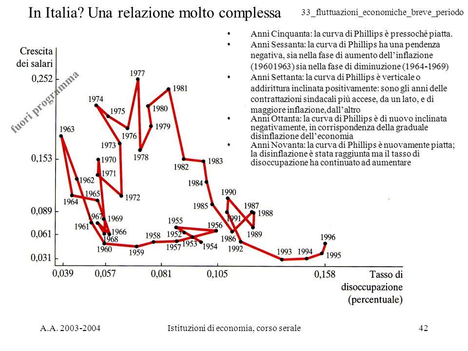 33_fluttuazioni_economiche_breve_periodo A.A. 2003-2004Istituzioni di economia, corso serale42 in Italia In Italia? Una relazione molto complessa Anni