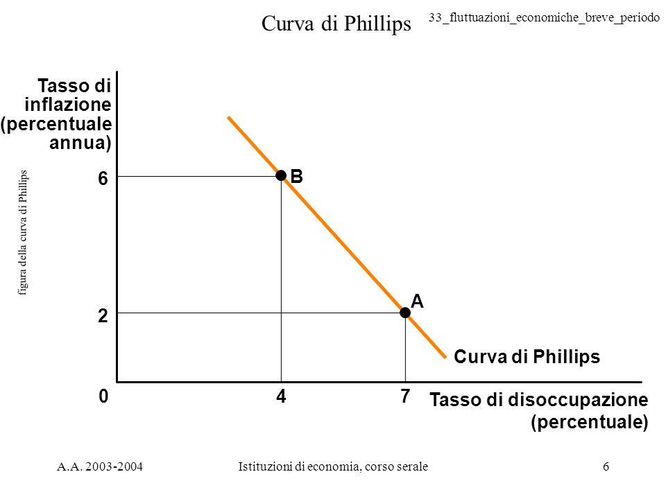33_fluttuazioni_economiche_breve_periodo A.A. 2003-2004Istituzioni di economia, corso serale6 figura della curva di Phillips Tasso di disoccupazione (