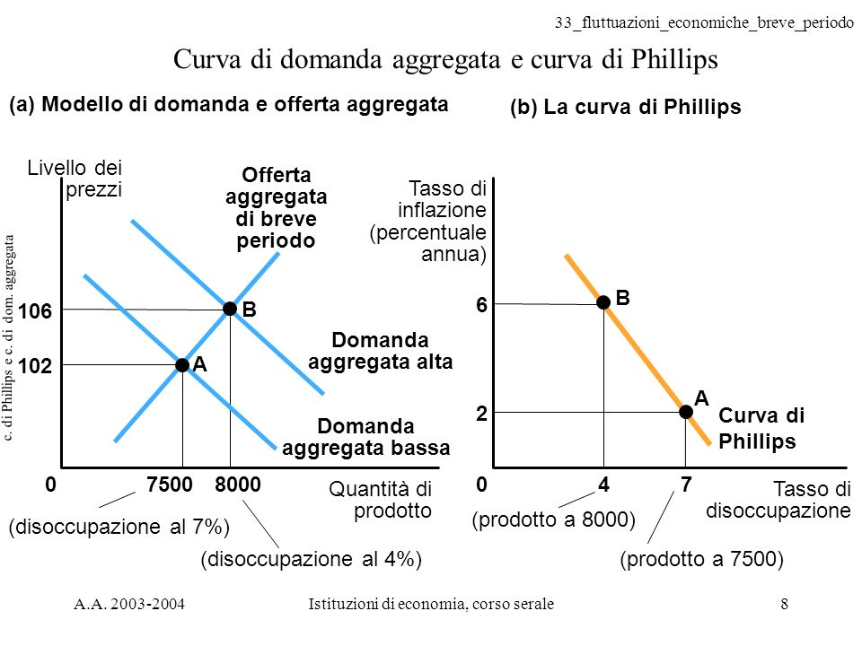 33_fluttuazioni_economiche_breve_periodo A.A. 2003-2004Istituzioni di economia, corso serale8 c. di Phillips e c. di dom. aggregata Curva di domanda a