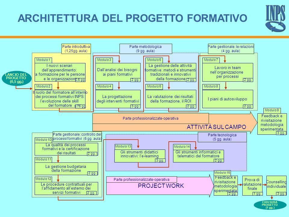 18 I nuovi scenari dellapprendimento: la formazione per le persone e le organizzazioni Parte introduttiva (1,25gg. aula) Modulo 1 LANCIO DEL PROGETTO