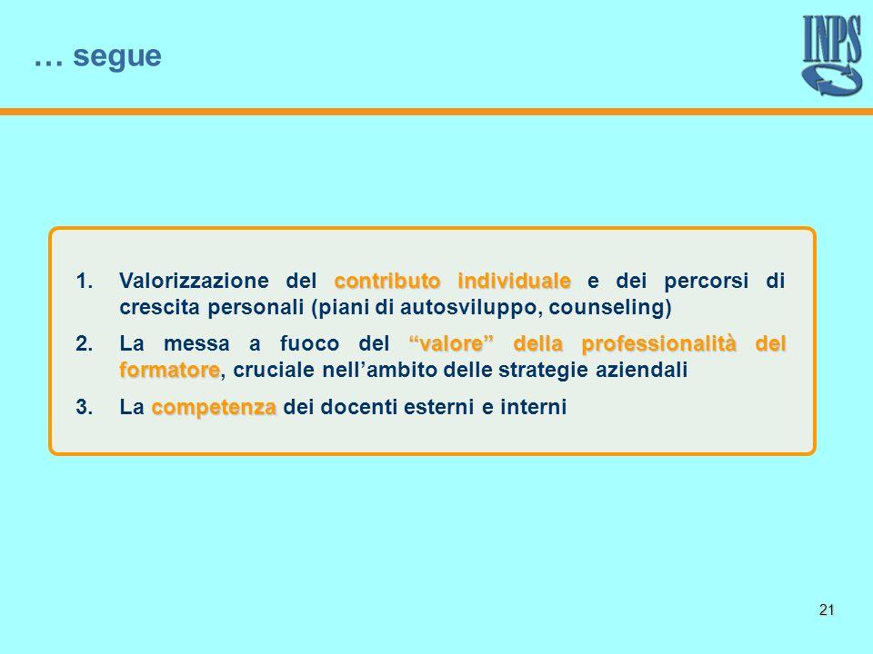 21 contributo individuale 1.Valorizzazione del contributo individuale e dei percorsi di crescita personali (piani di autosviluppo, counseling) valore