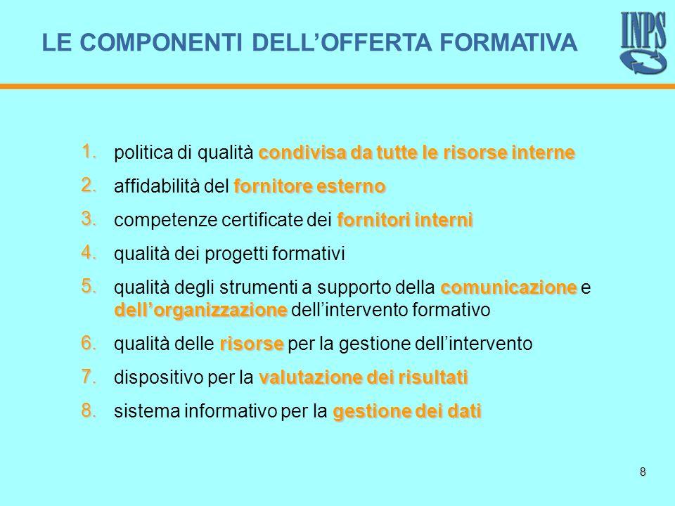 8 LE COMPONENTI DELLOFFERTA FORMATIVA condivisa da tutte le risorse interne politica di qualità condivisa da tutte le risorse interne fornitore estern