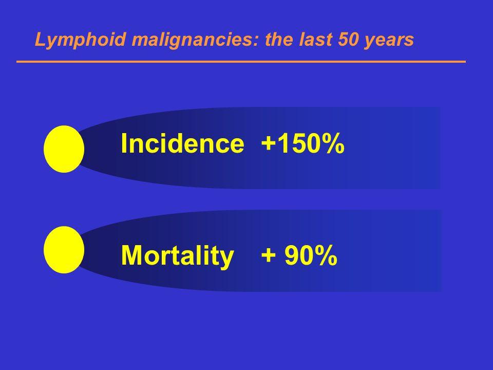 Lymphoid malignancies: the last 50 years Incidence +150% Mortality+ 90%