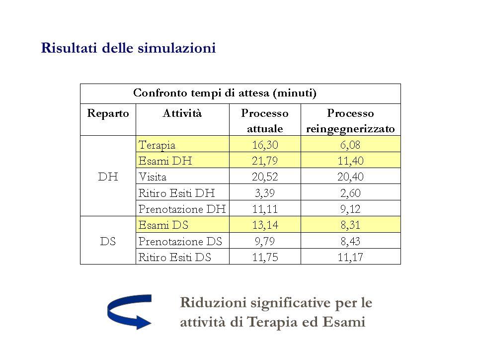 Risultati delle simulazioni Riduzioni significative per le attività di Terapia ed Esami