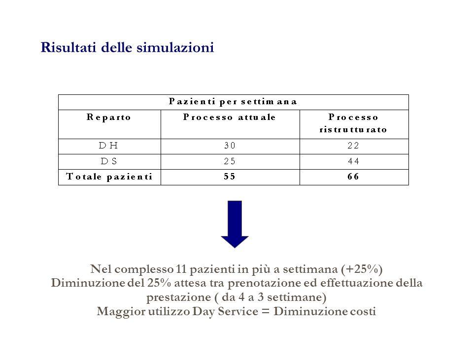Risultati delle simulazioni Nel complesso 11 pazienti in più a settimana (+25%) Diminuzione del 25% attesa tra prenotazione ed effettuazione della prestazione ( da 4 a 3 settimane) Maggior utilizzo Day Service = Diminuzione costi
